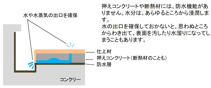 表面下(防水材や仕上げ材裏)への漏水